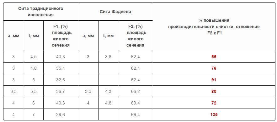 Сравнение сита Фадеева и традиционного по производительности фото